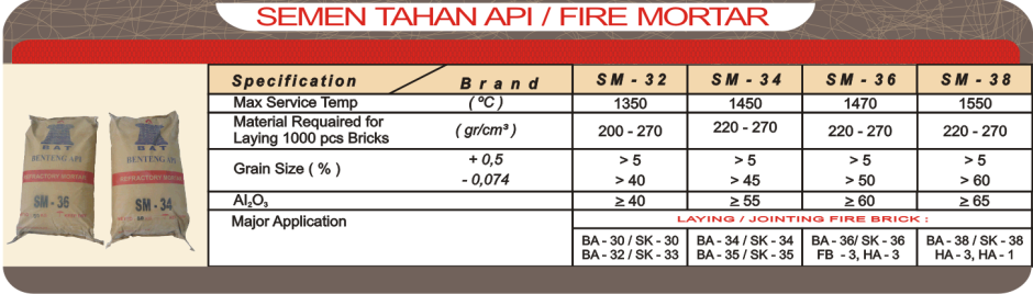 tabel fire mortar
