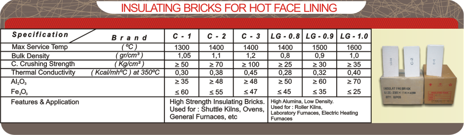 tabel insulating brick for hot face lining